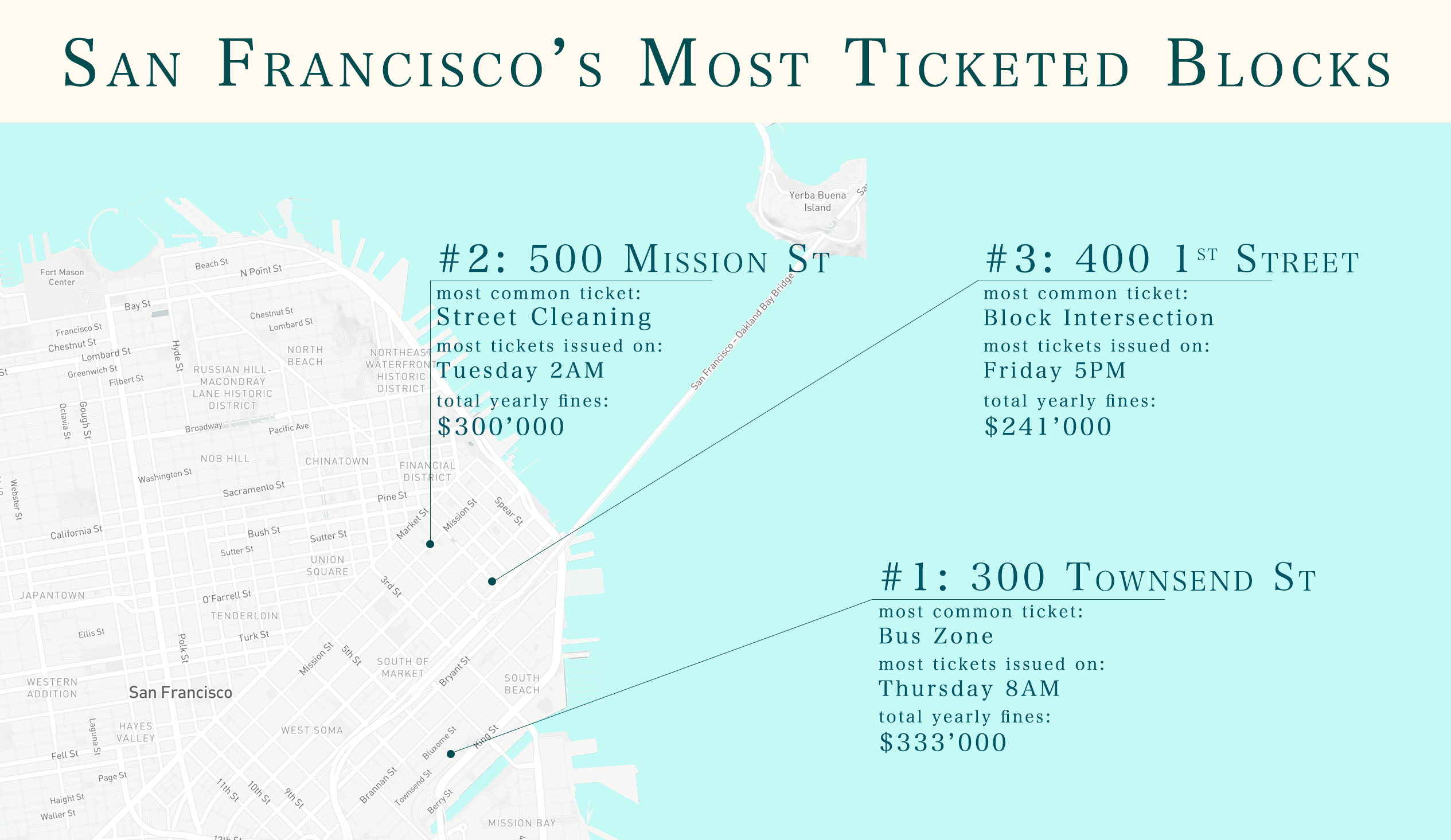 SF Most Ticketed Blocks