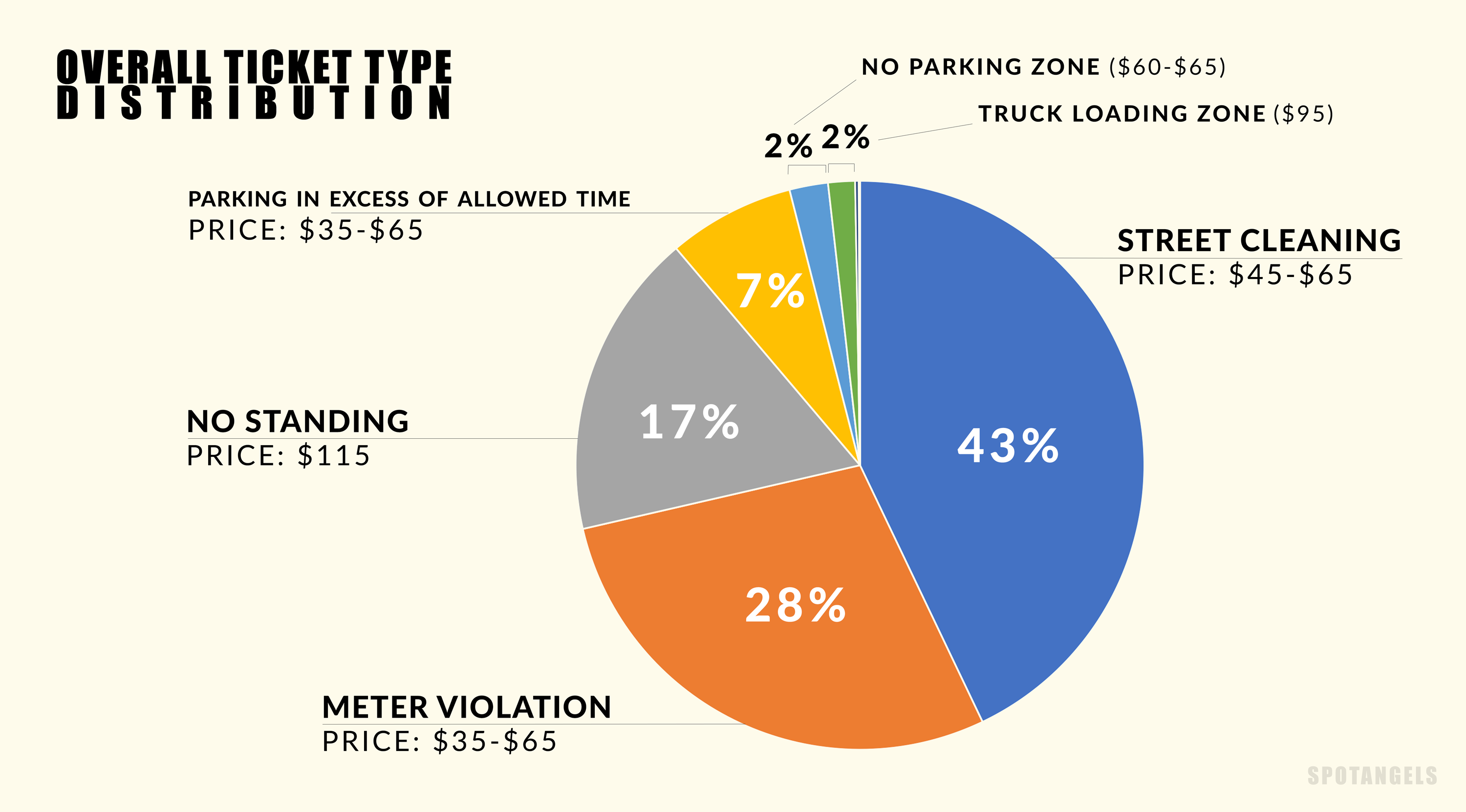 Chart - NYC Parking Tickets (2016)