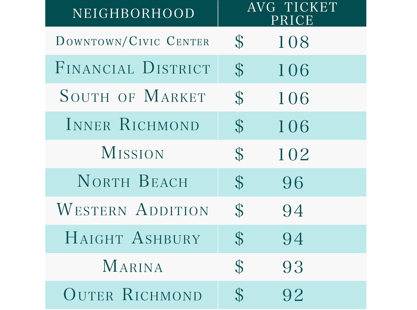 sf most ticketed neighborhoods